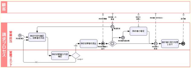 BPMN業務フロー図(出典:㈳日本ビジネスプロセス・マネジメント協会「BPMとは」)