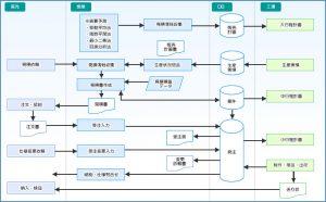 業務フロー(出典:Access(SQL Server)開発専門 ㈱インフェース)